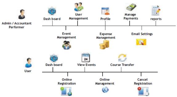 Web Based Event Management   Event Management Software