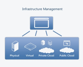 Infrastructure management services covering server remote.