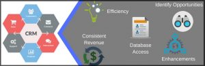 CRM helps for Business Development