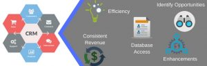 How CRM helps for Business Development